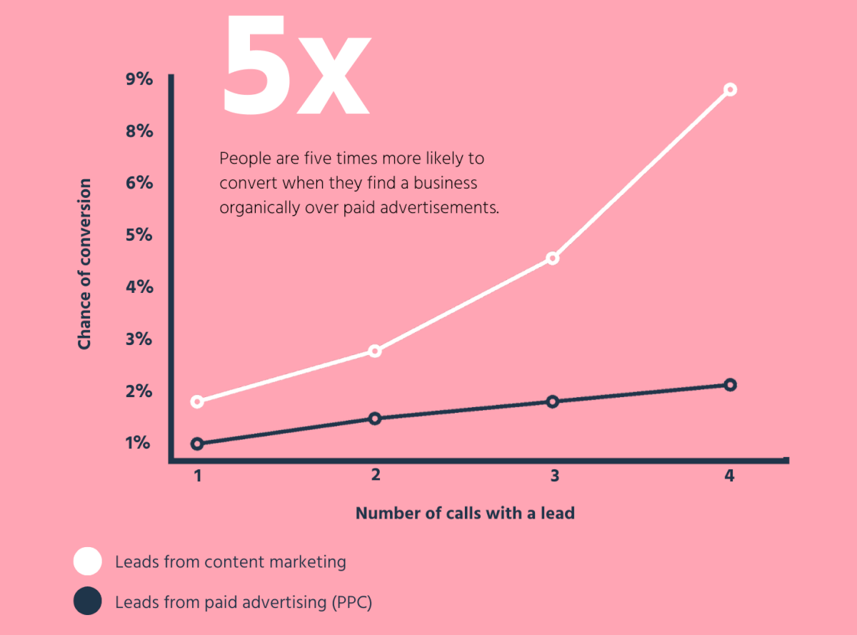 Content Marketing Conversion Statistics